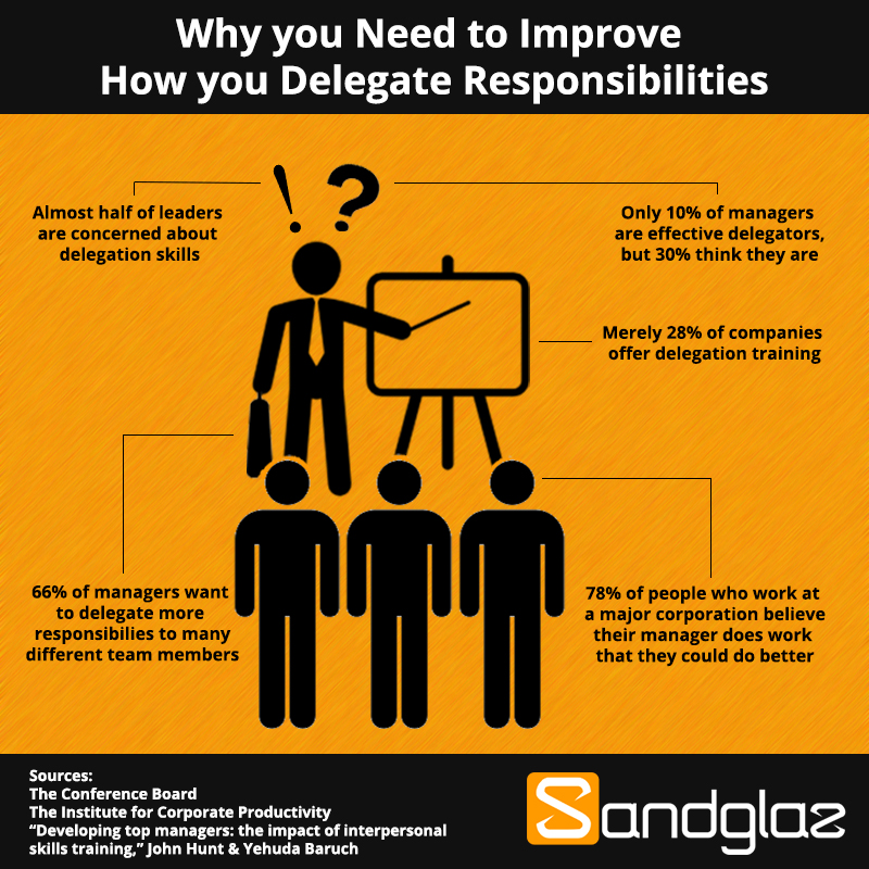 what is important when delegating work to others