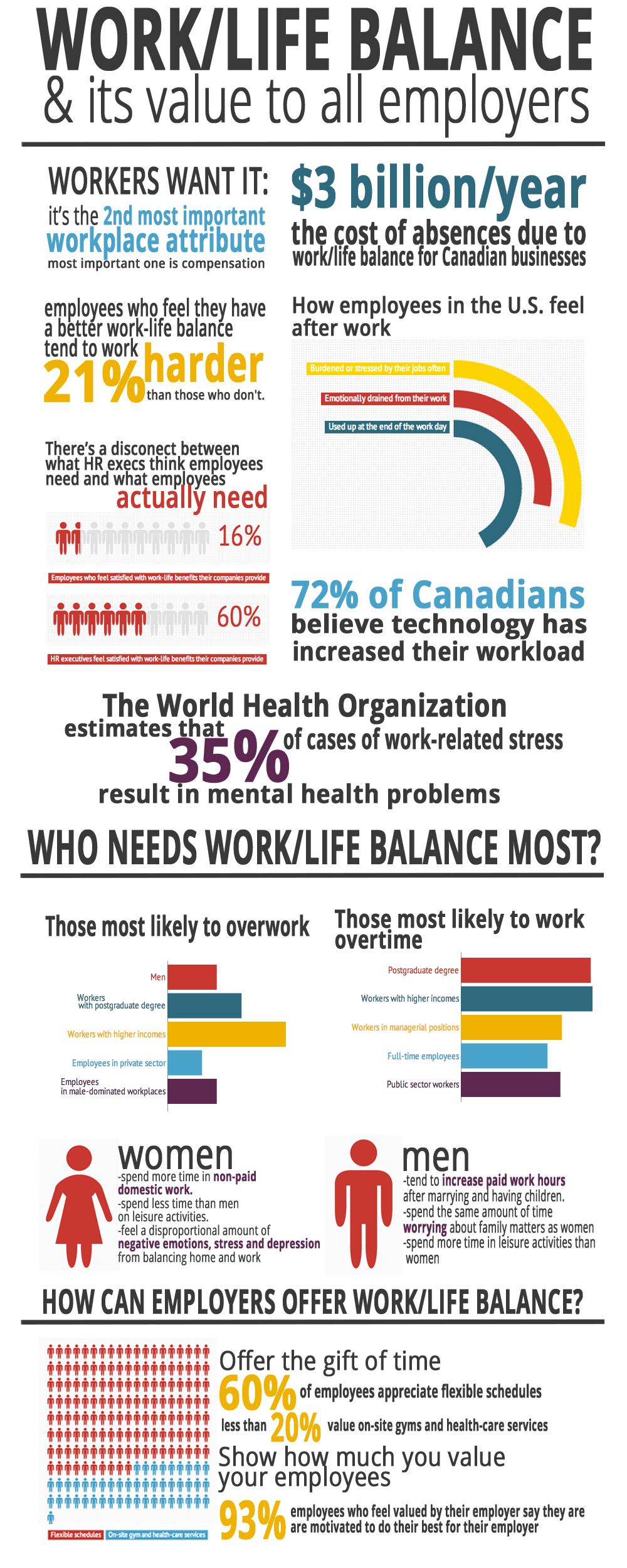 work life balance technology Webmd guides you through 5 practical steps toward better work-life balance.