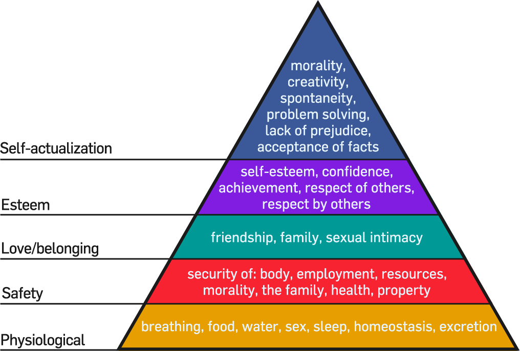 Maslow's Hierarchy of needs personal development
