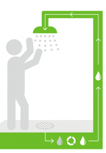 recyclable water shower innovation