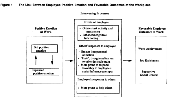 the complex relationship beween happiness and motivation at work
